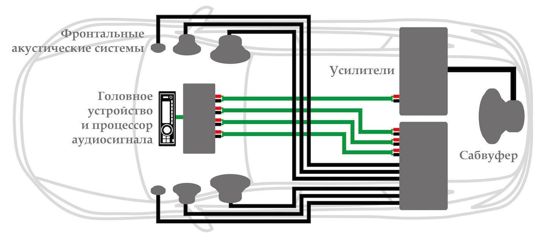 Процессор в авто схема подключения