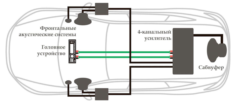 схема устоновки 4 канального усилителя устоновка