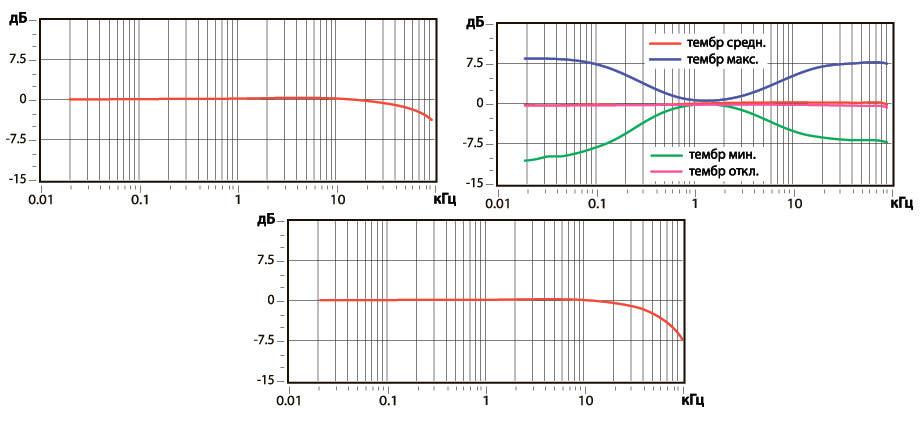 характеристика усилителя частотная график амплитудно