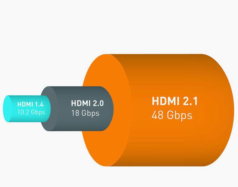 HDMI 2.0 VS HDMI 2.1