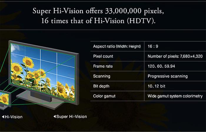 Вещание в 8K: проблемы решат стандарты HDMI 2.1 и U-SDI