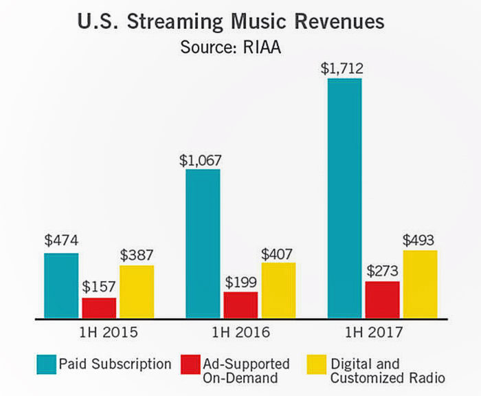 Статистика: число платных подписчиков стриминговых сервисов увеличилось в полтора раза