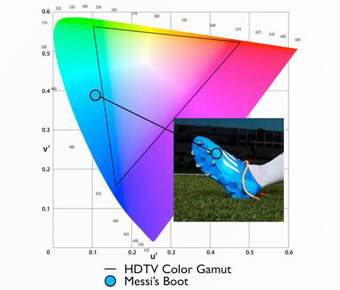 Чтобы увидеть реальные цвета флагов команд и одежды футболистов чемпионата нужно смотреть HDR-трансляцию