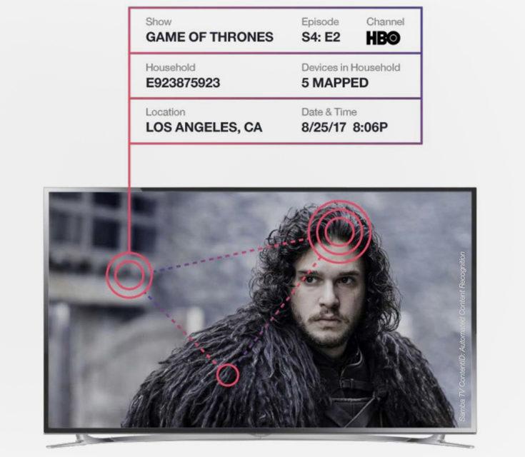 Умные телевизоры знают, что на них смотрят