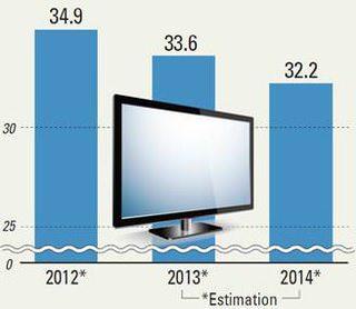 Корейское правительство поможет снизить стоимость OLED-телевизоров